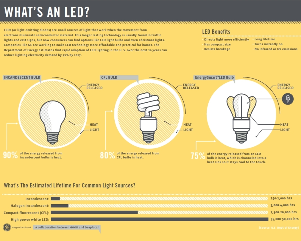 LED vs Other Lighting: An Infographic | The Energy Careerist